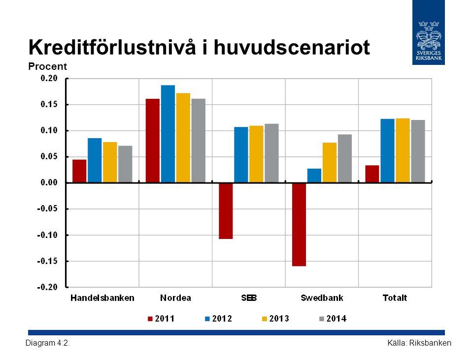 Kreditförlustnivå i huvudscenariot Procent Källa: RiksbankenDiagram 4:2.