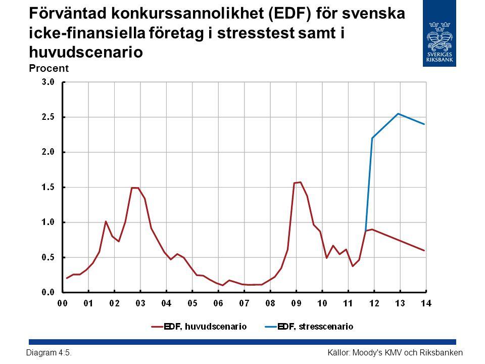 Förväntad konkurssannolikhet (EDF) för svenska icke-finansiella företag i stresstest samt i huvudscenario Procent Källor: Moody s KMV och RiksbankenDiagram 4:5.