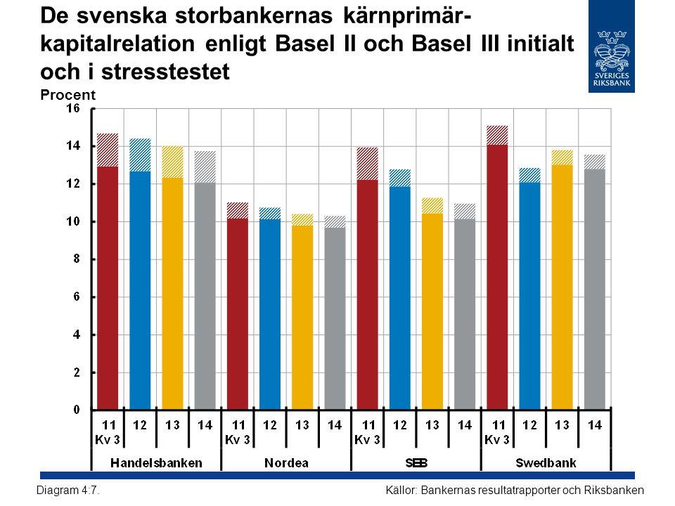 De svenska storbankernas kärnprimär- kapitalrelation enligt Basel II och Basel III initialt och i stresstestet Procent Källor: Bankernas resultatrapporter och RiksbankenDiagram 4:7.