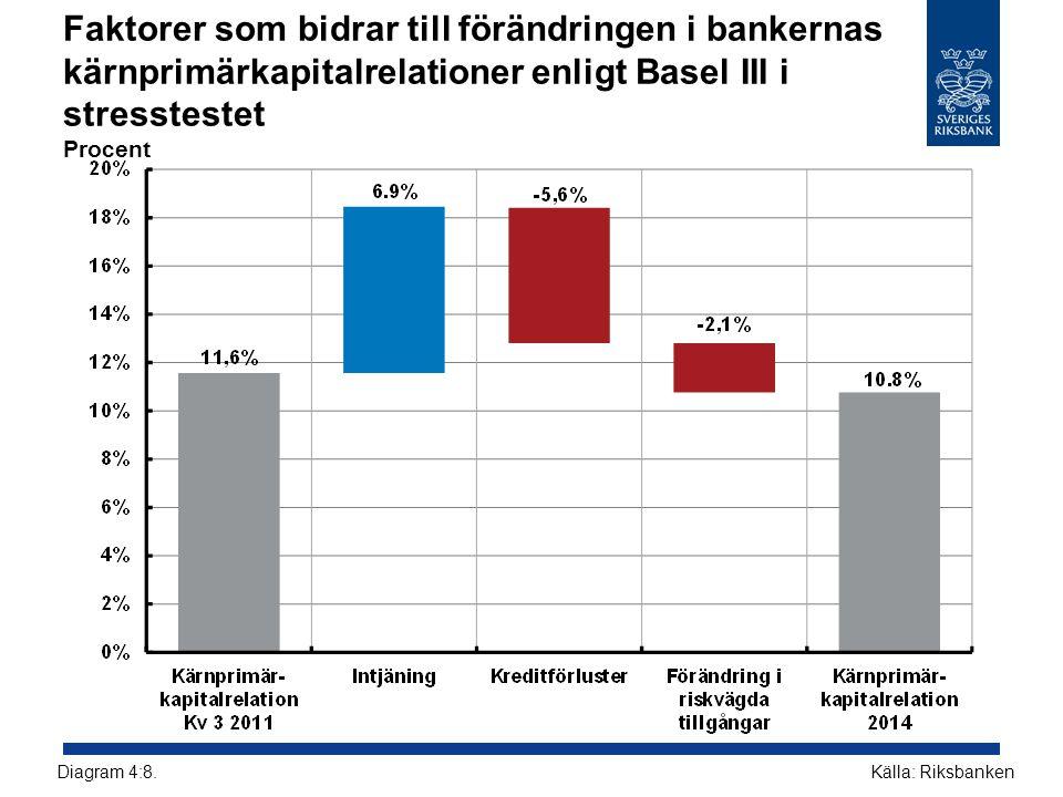 Faktorer som bidrar till förändringen i bankernas kärnprimärkapitalrelationer enligt Basel III i stresstestet Procent Källa: RiksbankenDiagram 4:8.