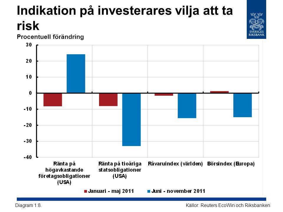 Indikation på investerares vilja att ta risk Procentuell förändring Källor: Reuters EcoWin och RiksbankenDiagram 1:8.