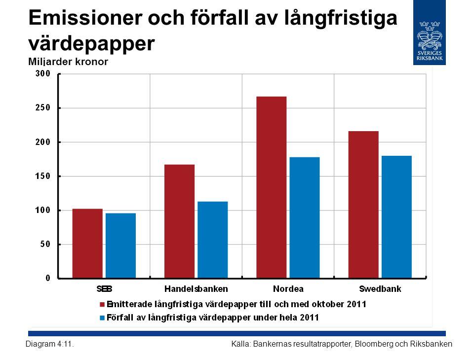 Emissioner och förfall av långfristiga värdepapper Miljarder kronor Källa: Bankernas resultatrapporter, Bloomberg och RiksbankenDiagram 4:11.