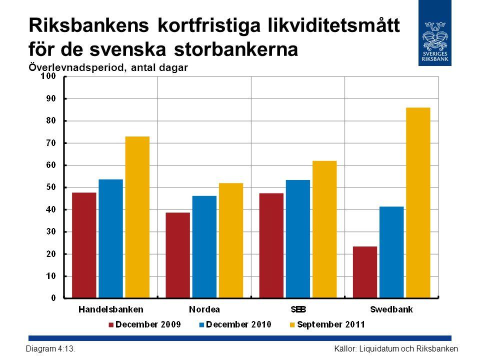 Riksbankens kortfristiga likviditetsmått för de svenska storbankerna Överlevnadsperiod, antal dagar Källor: Liquidatum och RiksbankenDiagram 4:13.
