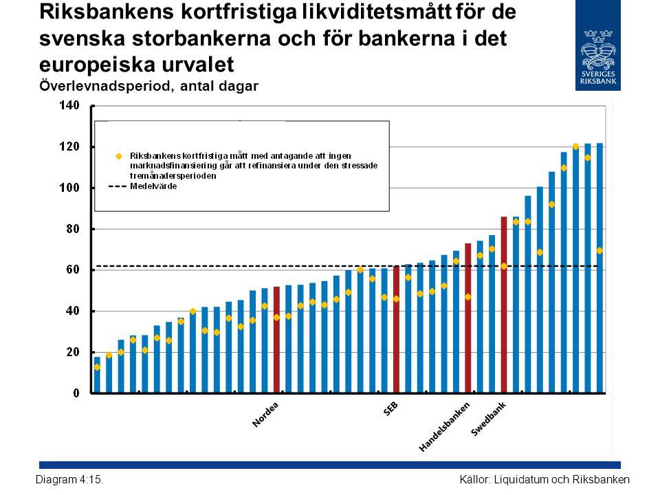 Riksbankens kortfristiga likviditetsmått för de svenska storbankerna och för bankerna i det europeiska urvalet Överlevnadsperiod, antal dagar Källor: Liquidatum och RiksbankenDiagram 4:15.