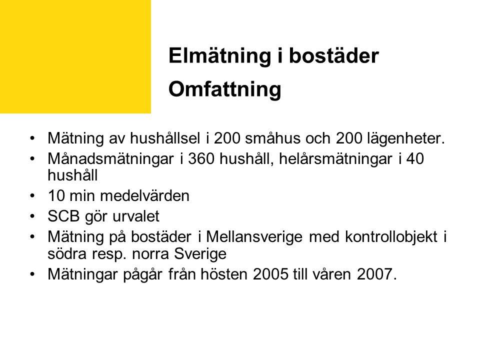 Elmätning i bostäder Omfattning Mätning av hushållsel i 200 småhus och 200 lägenheter.