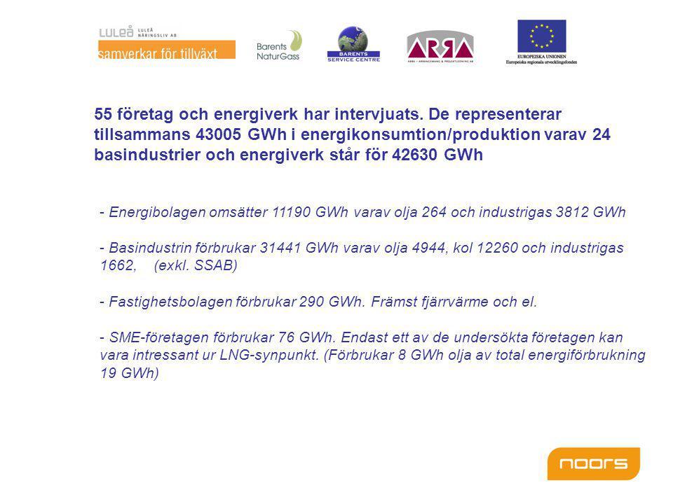 - Energibolagen omsätter 11190 GWh varav olja 264 och industrigas 3812 GWh - Basindustrin förbrukar 31441 GWh varav olja 4944, kol 12260 och industrigas 1662, (exkl.