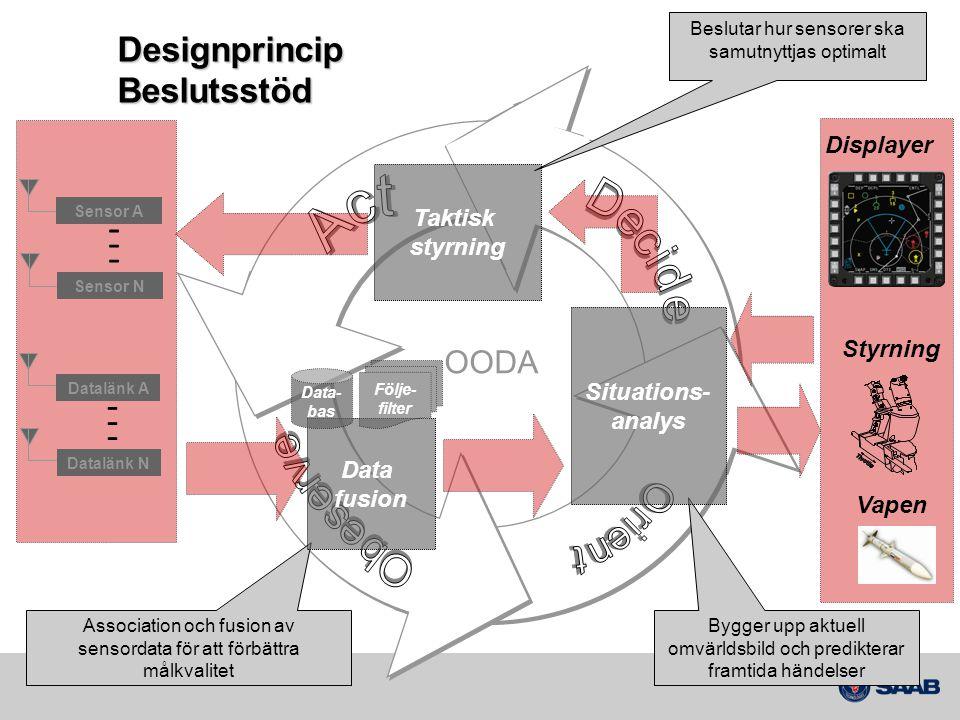 Designprincip Beslutsstöd Sensor A Sensor N Datalänk A Datalänk N Taktisk styrning Beslutar hur sensorer ska samutnyttjas optimalt Association och fus
