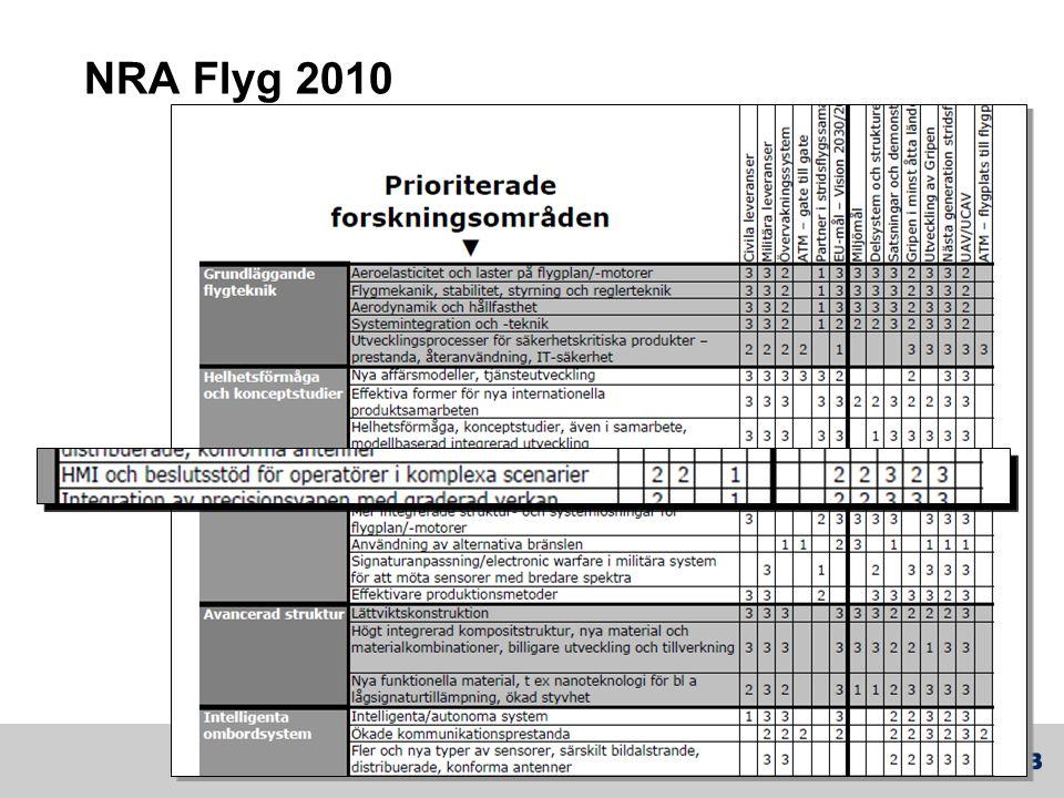 NRA Flyg 2010