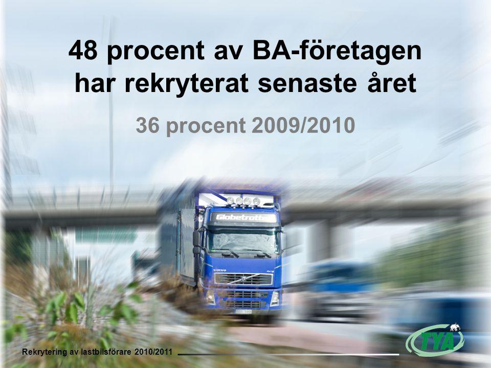 Rekrytering av lastbilsförare 2010/2011 48 procent av BA-företagen har rekryterat senaste året 36 procent 2009/2010 Rekrytering av lastbilsförare 2010/2011