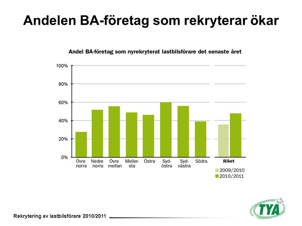 Andelen BA-företag som rekryterar ökar