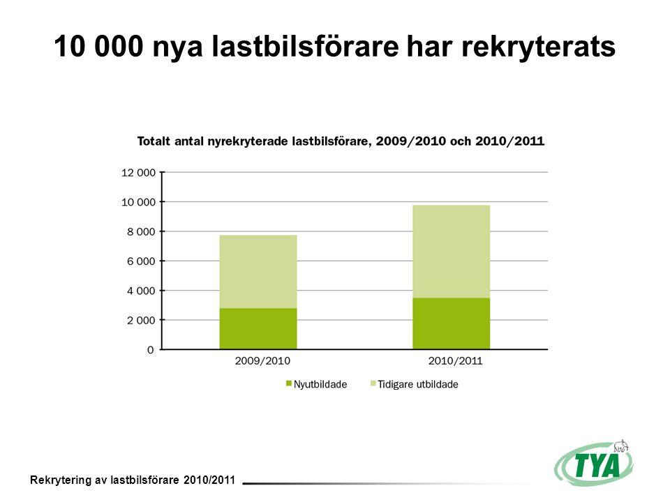 Rekrytering av lastbilsförare 2010/2011 10 000 nya lastbilsförare har rekryterats