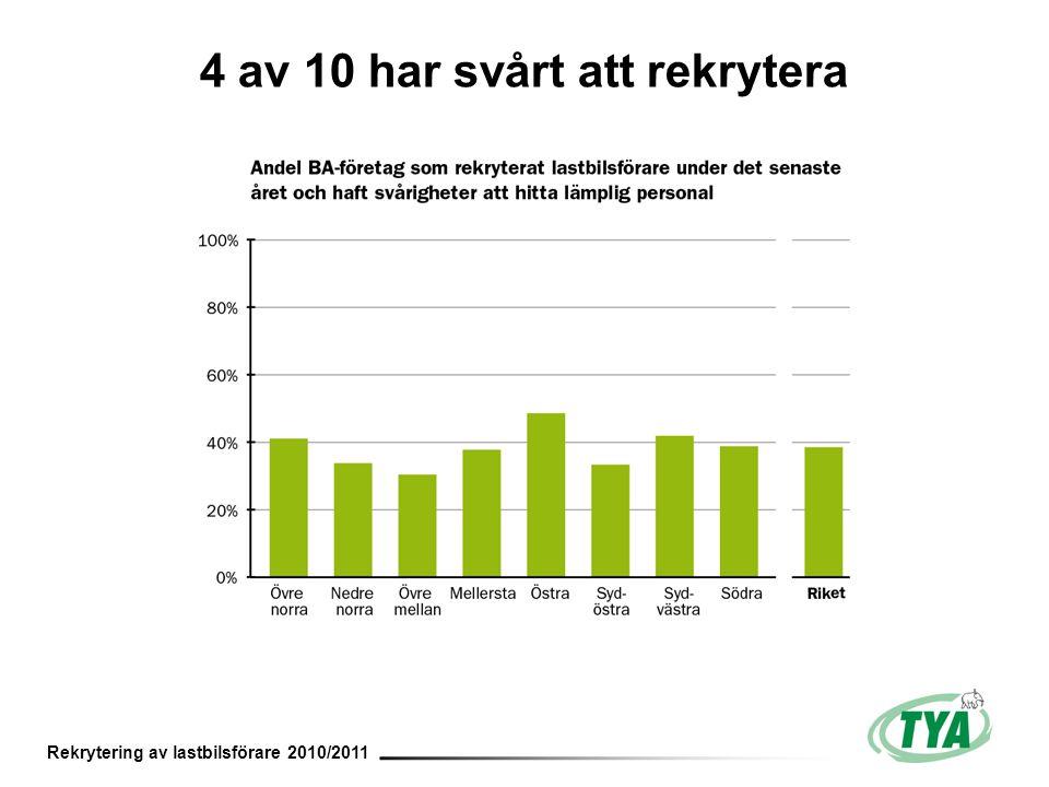 Rekrytering av lastbilsförare 2010/2011 4 av 10 har svårt att rekrytera