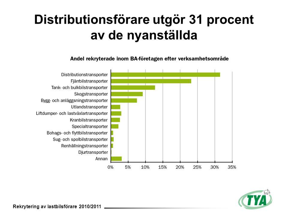 Rekrytering av lastbilsförare 2010/2011 Distributionsförare utgör 31 procent av de nyanställda