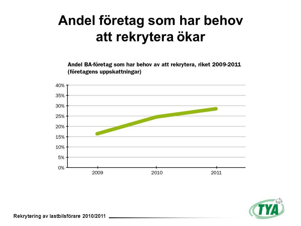 Rekrytering av lastbilsförare 2010/2011 Andel företag som har behov att rekrytera ökar