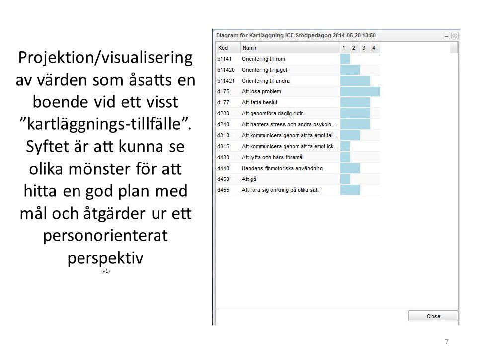 """Projektion/visualisering av värden som åsatts en boende vid ett visst """"kartläggnings-tillfälle"""". Syftet är att kunna se olika mönster för att hitta en"""
