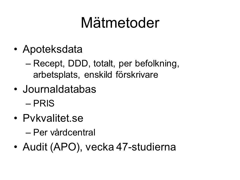 Apoteksdata Alla uthämtade recept –Åldersgrupper –ATC-kod, recept, förpackning, varurader, antal DDD –Per 1000 inv Baserat på arbetsplats/förskrivare Baserat på listad befolkning och förskrivarkategori.