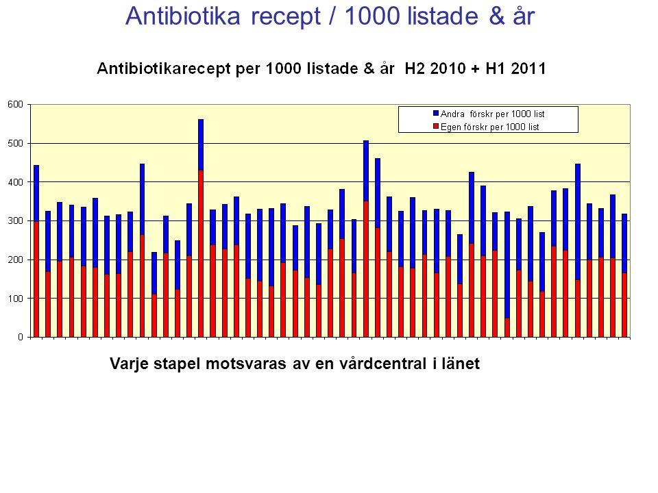 Antibiotika recept 0-6 år / 1000 listade & år Varje stapel motsvaras av en vårdcentral i länet