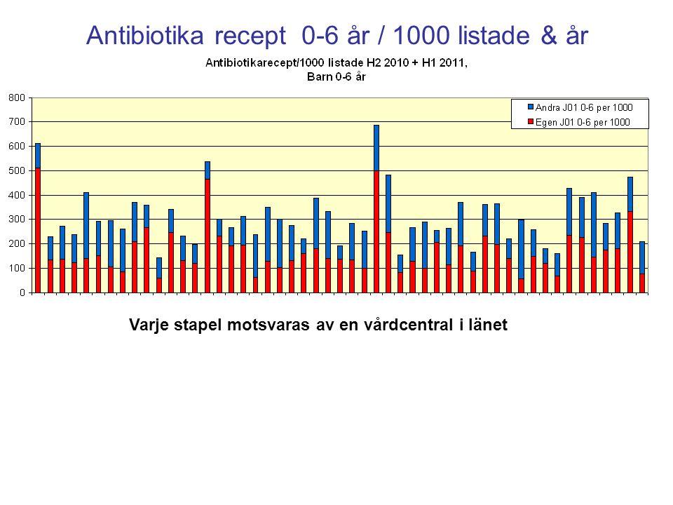 Tonsillit Registreringar 2009-2010 Kalmar Varje stapel motsvaras av en vårdcentral i länet