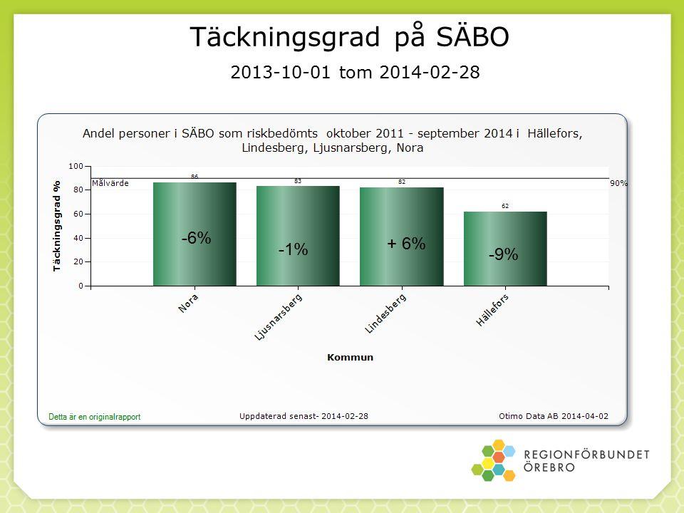 Demensdiagnos i SveDem Ljusnarsberg Demensdiagnos Uppföljningar