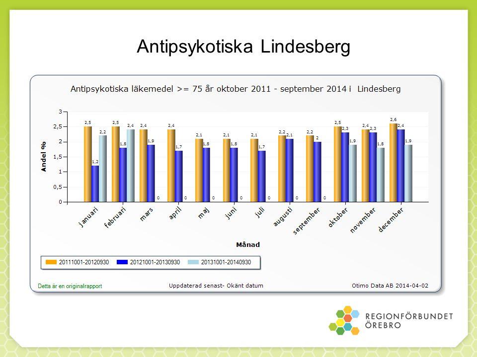 Antipsykotiska Lindesberg