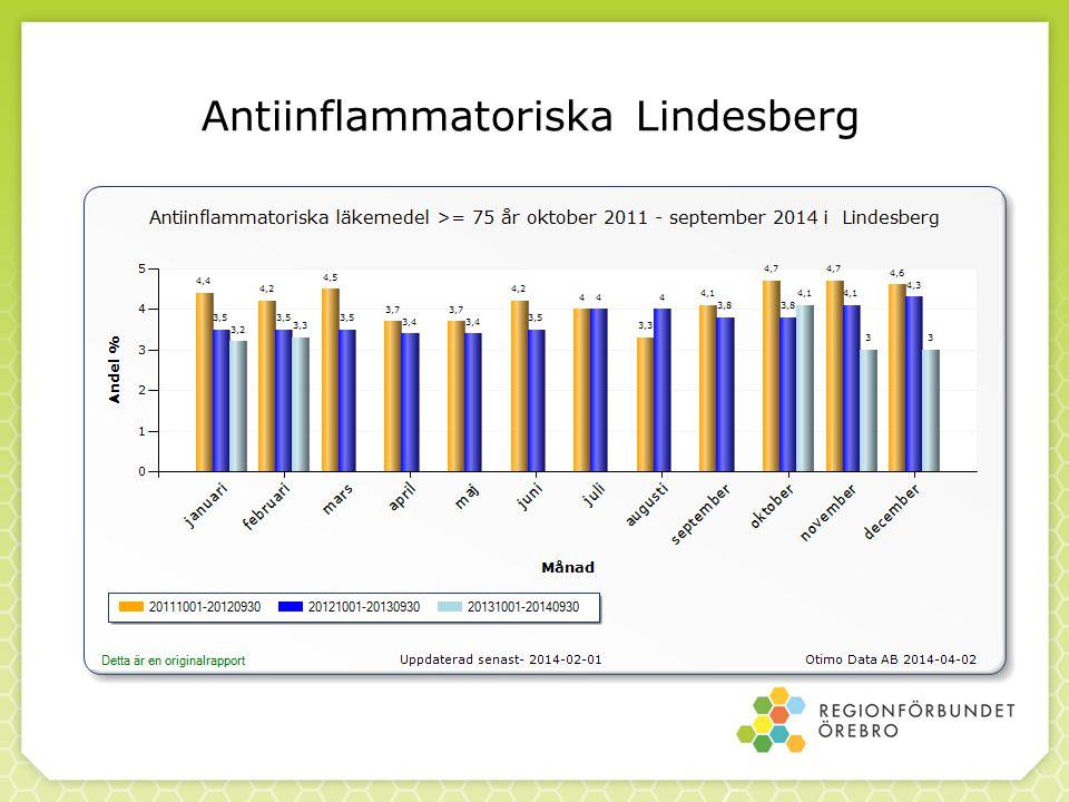 Antiinflammatoriska Lindesberg
