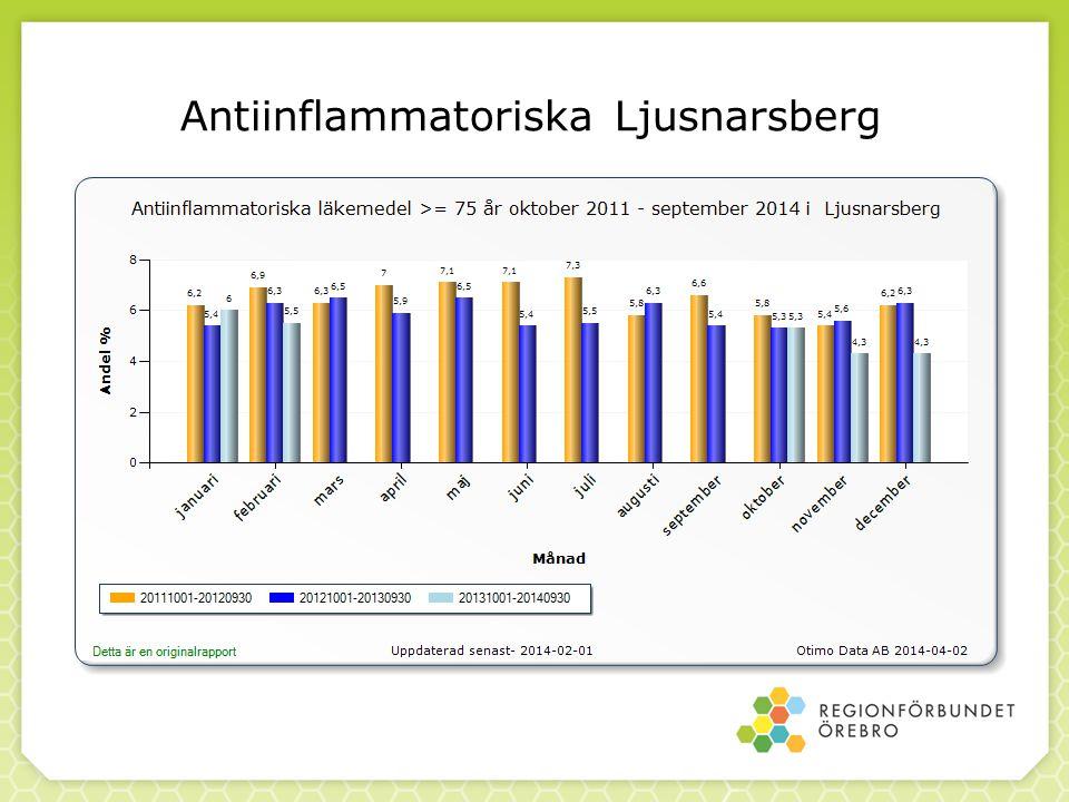 Antiinflammatoriska Ljusnarsberg