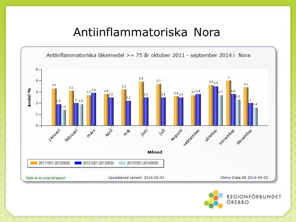 Antiinflammatoriska Nora