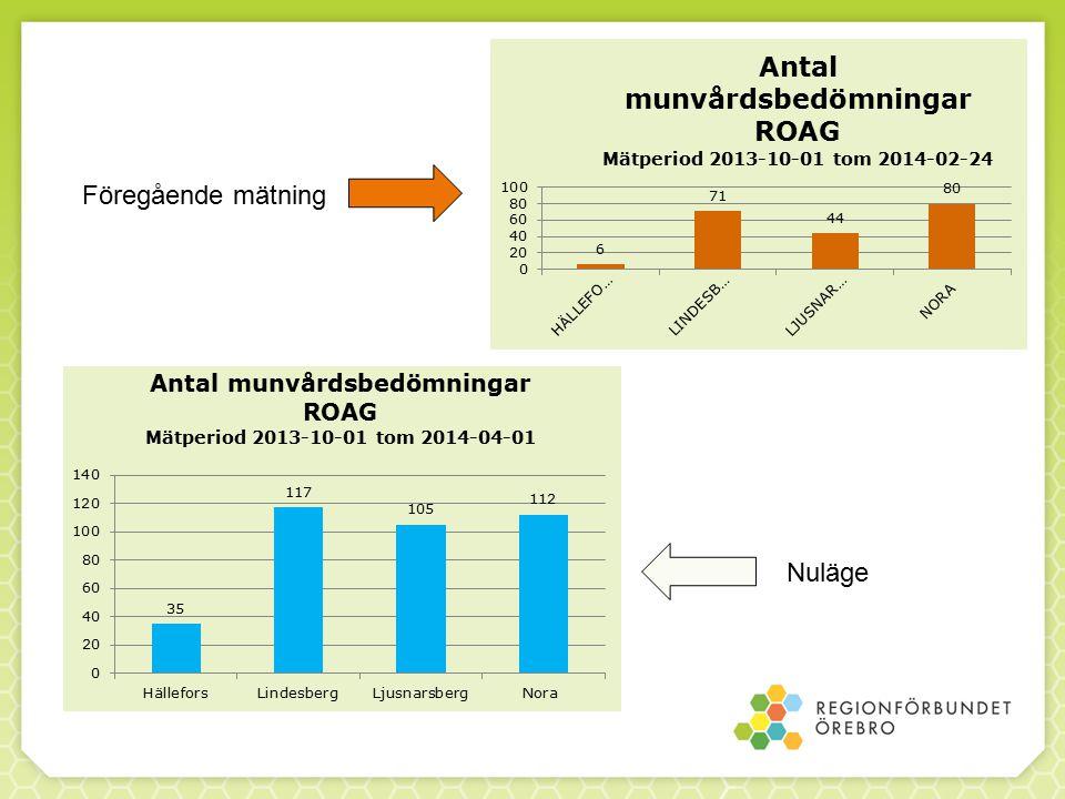 Utbildningar våren 2014 3 nya tillfällen för sjuksköterskor inom den kommunala hälso- och sjukvården att delta på heldagsutbildning i klinisk bedömning.