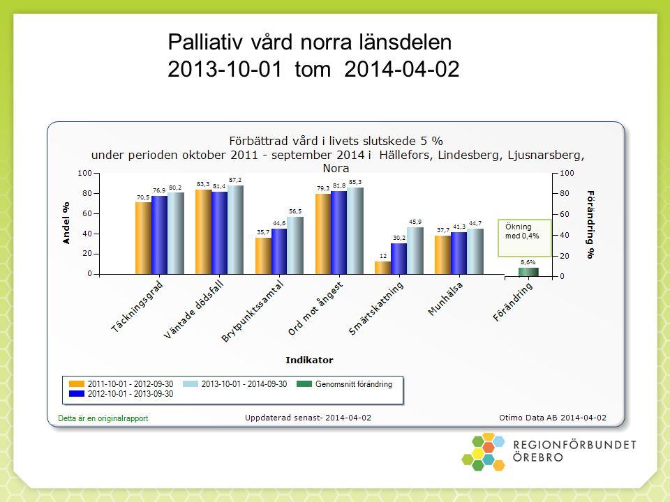 Ökning med 0,4% Palliativ vård norra länsdelen 2013-10-01 tom 2014-04-02