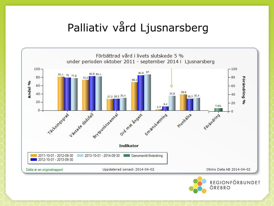 Palliativ vård Ljusnarsberg