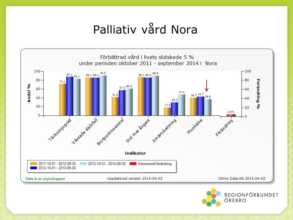 Palliativ vård Hällefors tom 2014-04-02
