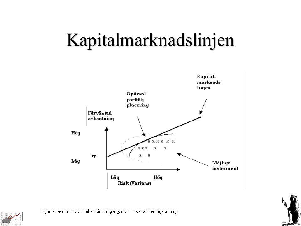 Kapitalmarknadslinjen