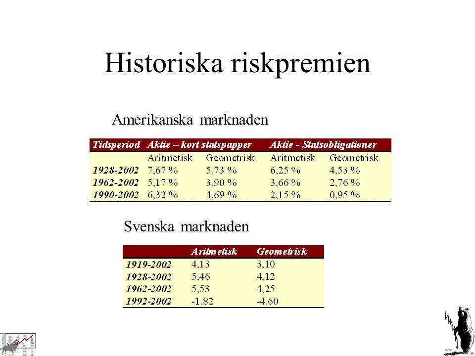 Historiska riskpremien Svenska marknaden Amerikanska marknaden