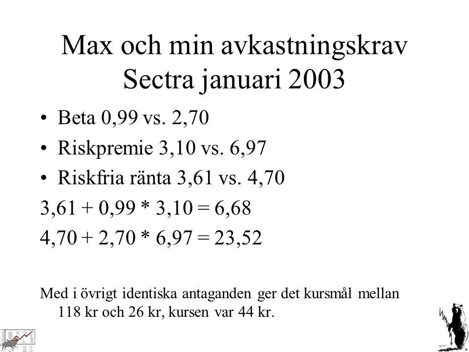 Max och min avkastningskrav Sectra januari 2003 Beta 0,99 vs. 2,70 Riskpremie 3,10 vs. 6,97 Riskfria ränta 3,61 vs. 4,70 3,61 + 0,99 * 3,10 = 6,68 4,7