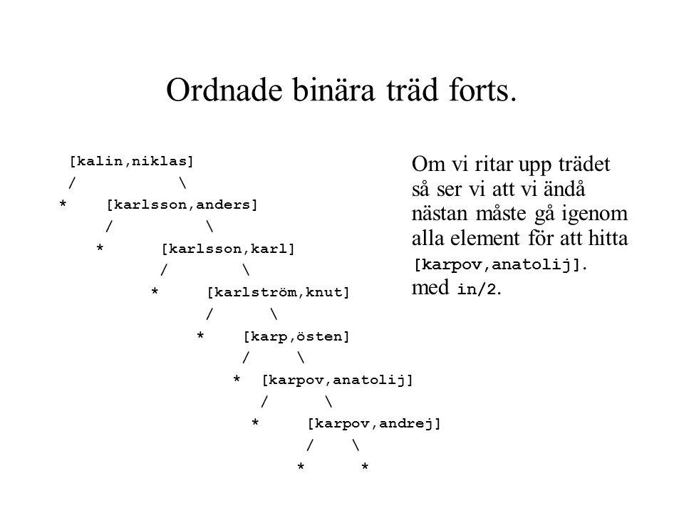 Ordnade binära träd forts. [kalin,niklas] / \ * [karlsson,anders] / \ * [karlsson,karl] / \ * [karlström,knut] / \ * [karp,östen] / \ * [karpov,anatol