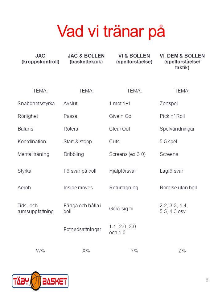 Vad vi tränar på 8 JAG (kroppskontroll) JAG & BOLLEN (basketteknik) VI & BOLLEN (spelförståelse) VI, DEM & BOLLEN (spelförståelse/ taktik) TEMA: SnabbhetsstyrkaAvslut1 mot 1+1Zonspel RörlighetPassaGive n GoPick n´ Roll BalansRoteraClear OutSpelvändningar KoordinationStart & stoppCuts5-5 spel Mental träningDribblingScreens (ex 3-0)Screens StyrkaFörsvar på bollHjälpförsvarLagförsvar AerobInside movesReturtagningRörelse utan boll Tids- och rumsuppfattning Fånga och hålla i boll Göra sig fri 2-2, 3-3, 4-4, 5-5, 4-3 osv Fotnedsättningar 1-1, 2-0, 3-0 och 4-0 W%X%Y%Z%