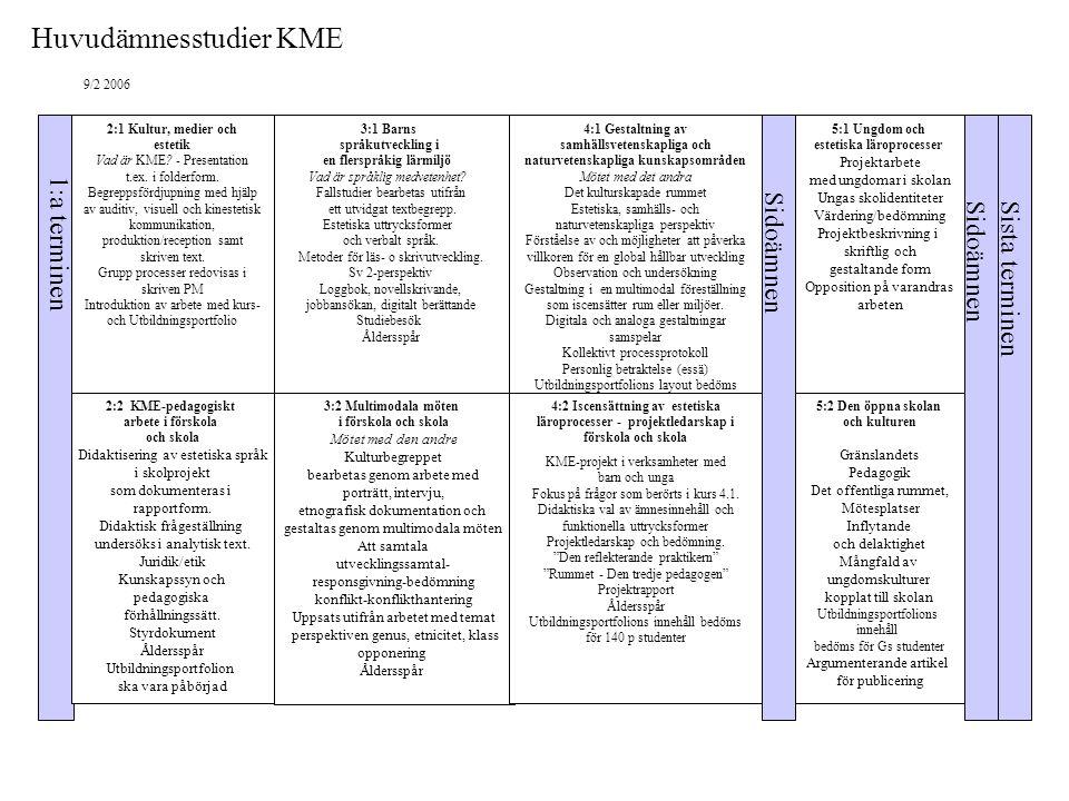 2:1 Kultur, medier och estetik Vad är KME? - Presentation t.ex. i folderform. Begreppsfördjupning med hjälp av auditiv, visuell och kinestetisk kommun