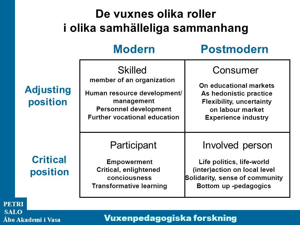 ÅA/Ped.inst. PETRI SALO Åbo Akademi i Vasa Adjusting position Critical position ModernPostmodern De vuxnes olika roller i olika samhälleliga sammanhan