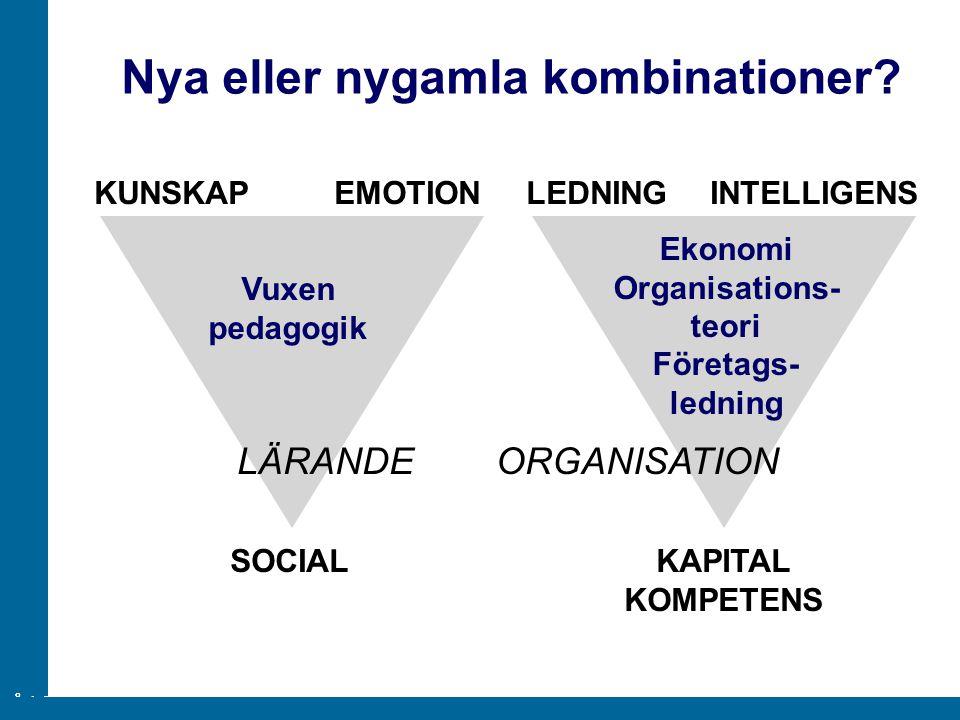 ÅA/Ped.inst. KUNSKAPEMOTION SOCIAL LEDNINGINTELLIGENS KAPITAL KOMPETENS Vuxen pedagogik Ekonomi Organisations- teori Företags- ledning Nya eller nygam