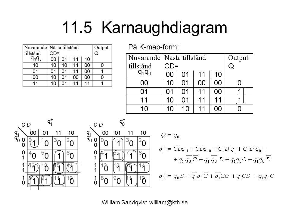11.5 Karnaughdiagram William Sandqvist william@kth.se q1q0q1q0 På K-map-form: q1q0q1q0