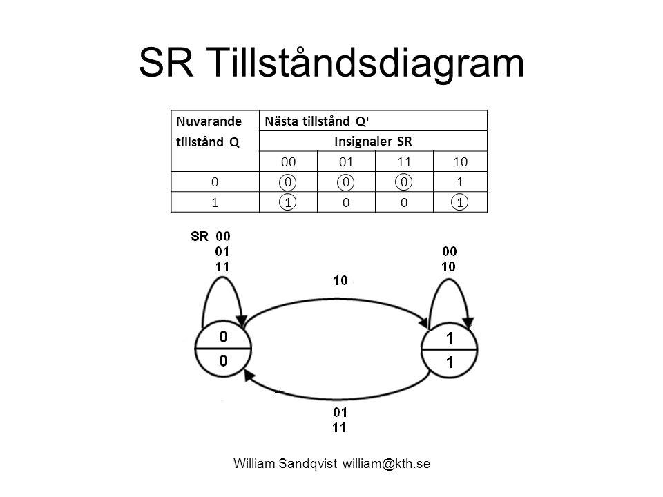 11.5 Möjliga in/ut kombinationer William Sandqvist william@kth.se Det finns 4 ingångskombinationer (CD) och två utgångskombinationer (Q).