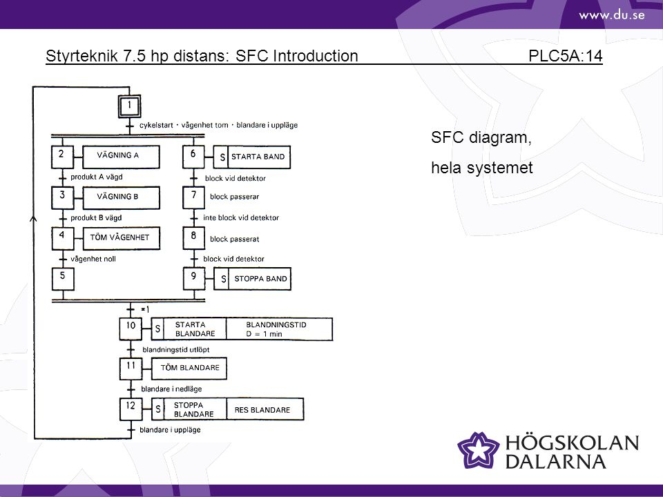 Styrteknik 7.5 hp distans: SFC Introduction PLC5A:14 SFC diagram, hela systemet