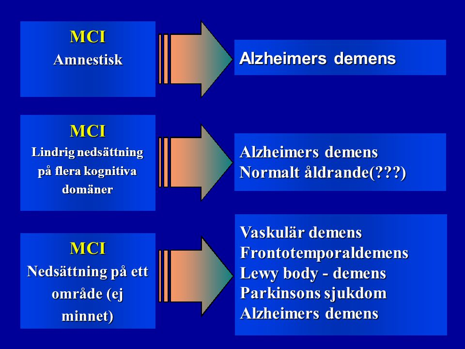 MCIAmnestisk MCI Lindrig nedsättning på flera kognitiva domäner MCI Nedsättning på ett område (ej minnet) Alzheimers demens Normalt åldrande(???) Vaskulär demens Frontotemporaldemens Lewy body - demens Parkinsons sjukdom Alzheimers demens