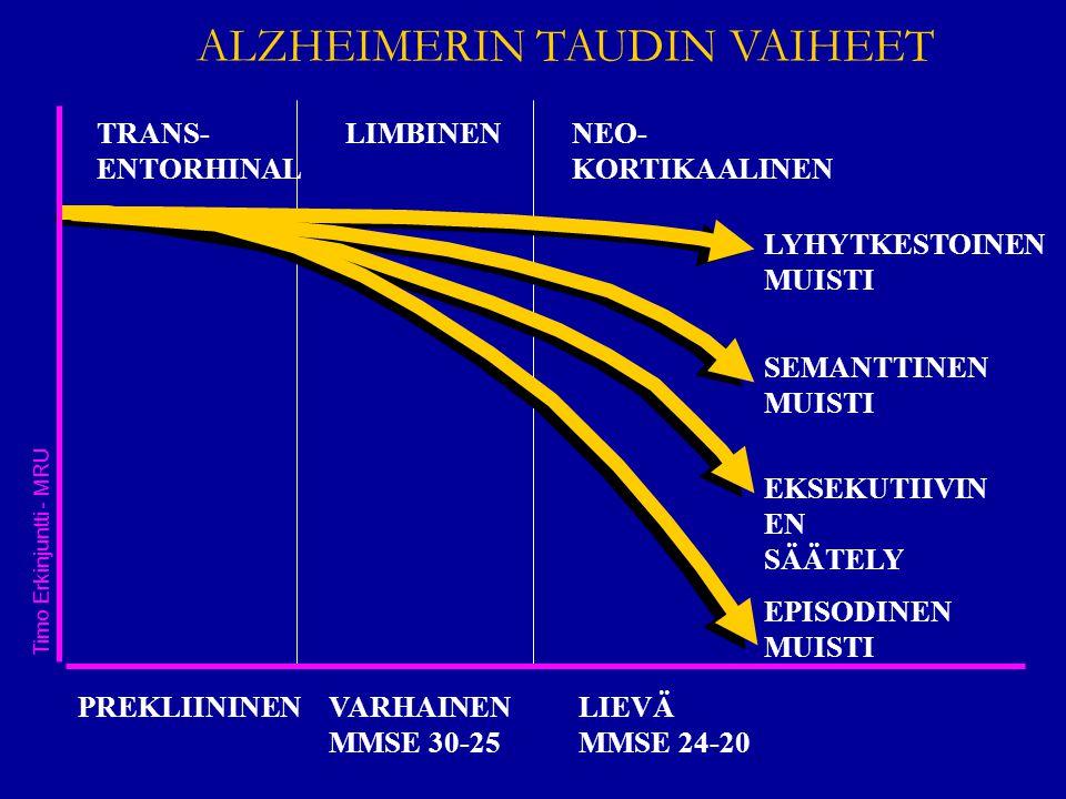 TRANS- ENTORHINAL LIMBINEN NEO- KORTIKAALINEN PREKLIININENVARHAINEN MMSE 30-25 LIEVÄ MMSE 24-20 LYHYTKESTOINEN MUISTI SEMANTTINEN MUISTI EKSEKUTIIVIN EN SÄÄTELY EPISODINEN MUISTI ALZHEIMERIN TAUDIN VAIHEET Timo Erkinjuntti - MRU