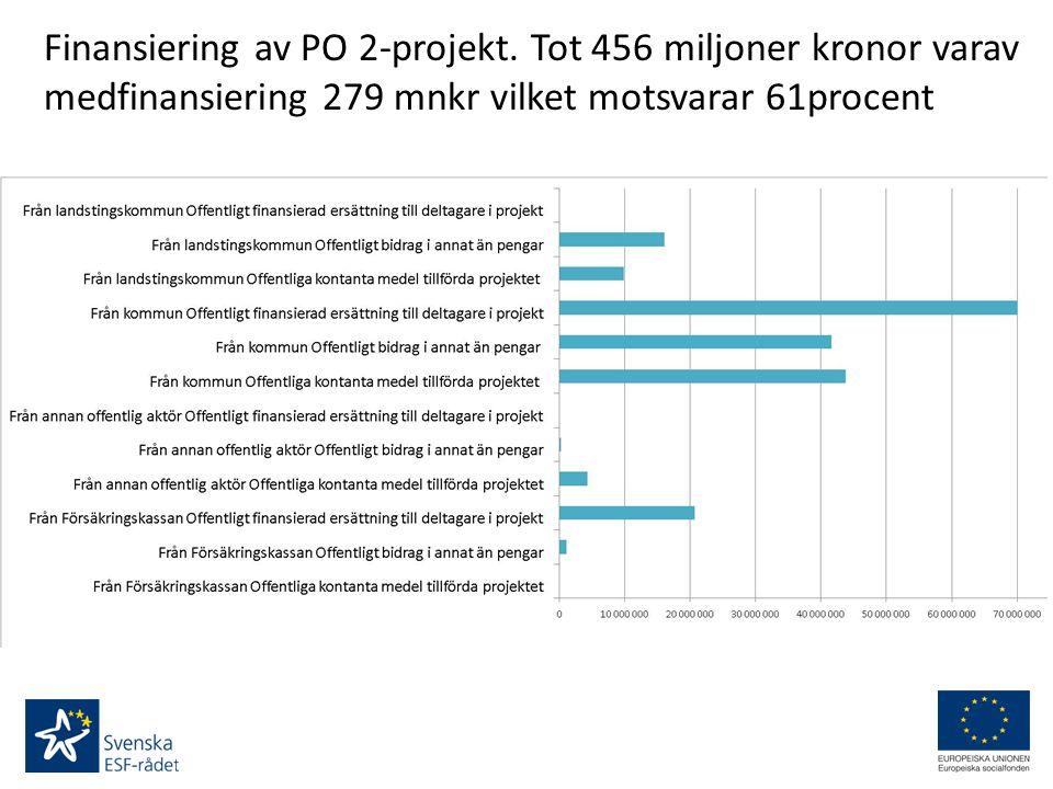 Finansiering av PO 2-projekt. Tot 456 miljoner kronor varav medfinansiering 279 mnkr vilket motsvarar 61procent