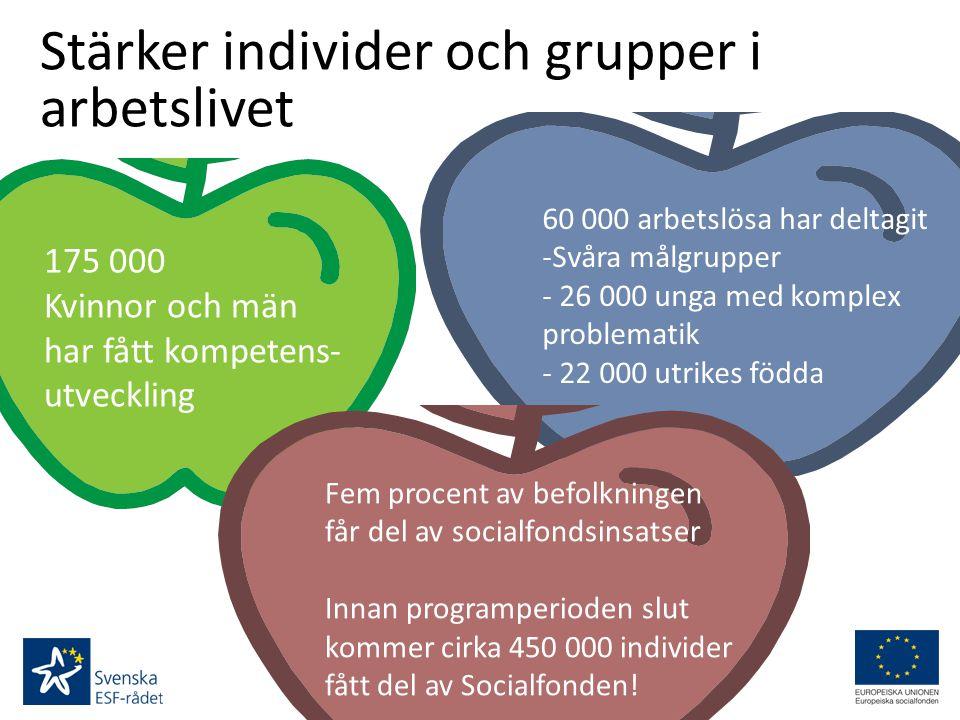 Stärker individer och grupper i arbetslivet 175 000 Kvinnor och män har fått kompetens- utveckling 60 000 arbetslösa har deltagit -Svåra målgrupper -