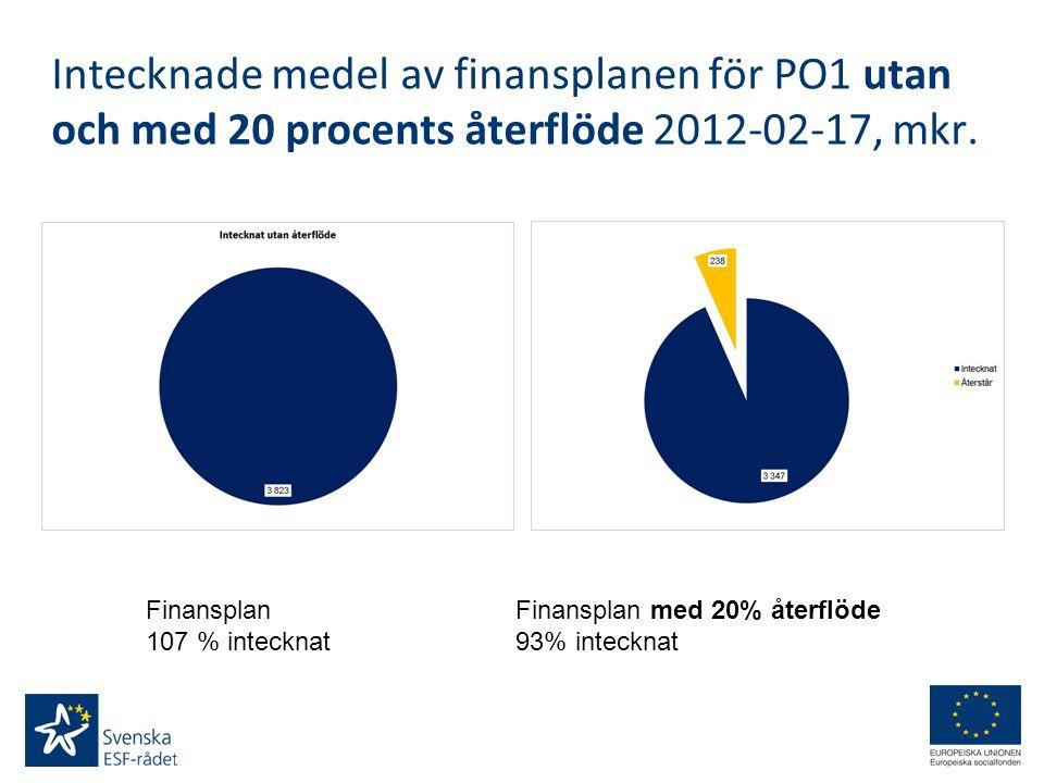 Intecknade medel av finansplanen för PO1 utan och med 20 procents återflöde 2012-02-17, mkr. Finansplan 107 % intecknat Finansplan med 20% återflöde 9