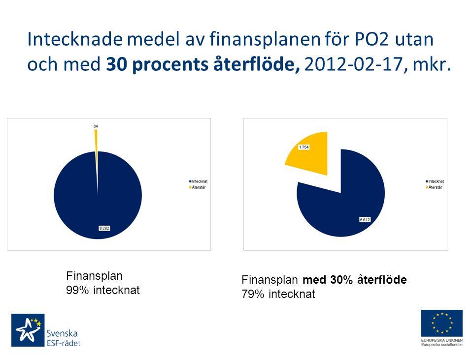 Intecknade medel av finansplanen för PO2 utan och med 30 procents återflöde, 2012-02-17, mkr. Finansplan 99% intecknat Finansplan med 30% återflöde 79