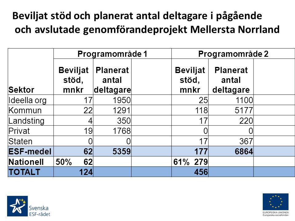 Beviljat stöd och planerat antal deltagare i pågående och avslutade genomförandeprojekt Mellersta Norrland Sektor Programområde 1Programområde 2 Bevil
