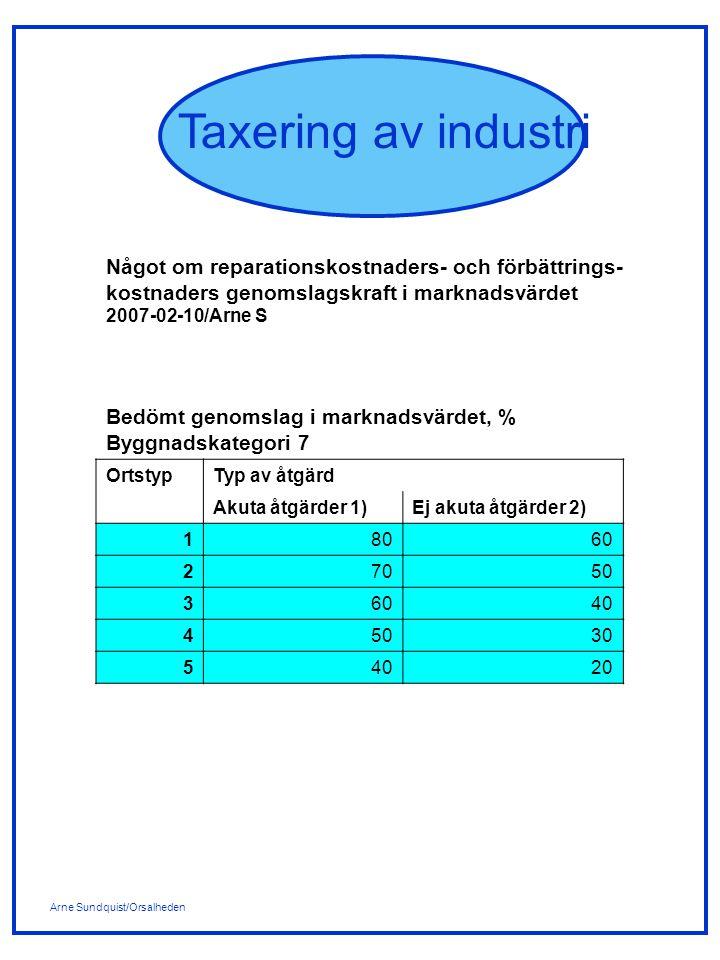 Arne Sundquist/Orsalheden Taxering av industri Något om reparationskostnaders- och förbättrings- kostnaders genomslagskraft i marknadsvärdet 2007-02-10/Arne S Bedömt genomslag i marknadsvärdet, % Byggnadskategori 7 OrtstypTyp av åtgärd Akuta åtgärder 1)Ej akuta åtgärder 2) 18060 27050 36040 45030 54020